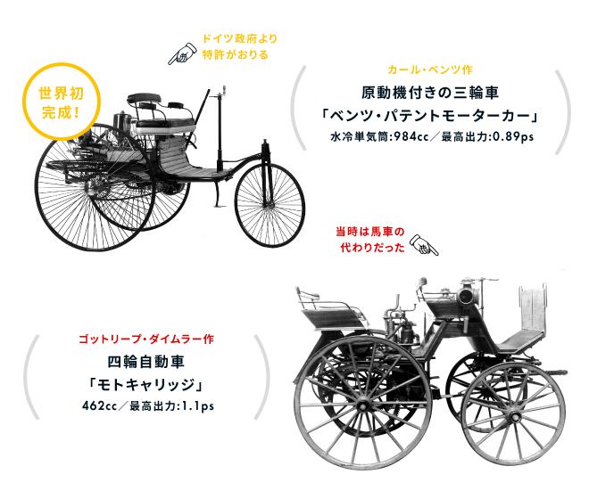 世界初完成!ドイツ政府より特許がおりる(カール・ベンツ作 原動機付き三輪車「ベンツ・パテントモーターカー」水冷単気筒:984cc/最高出力:0.89ps)、当時は馬車の代わりだった(ゴットリープ・ダイムラー作 四輪自動車「モトキャリッジ」462cc/最高出力:1.1ps)