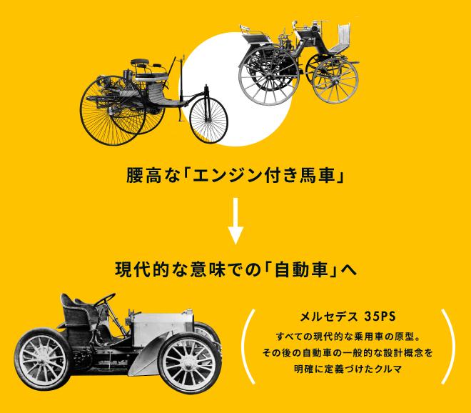 腰高な「エンジン付き馬車」⇒現代的な意味での「自動車」へ メルセデス 35PS:すべての現代的な乗用車の原型。その後の自動車の一般的な設計概念を明確に定義づけたクルマ
