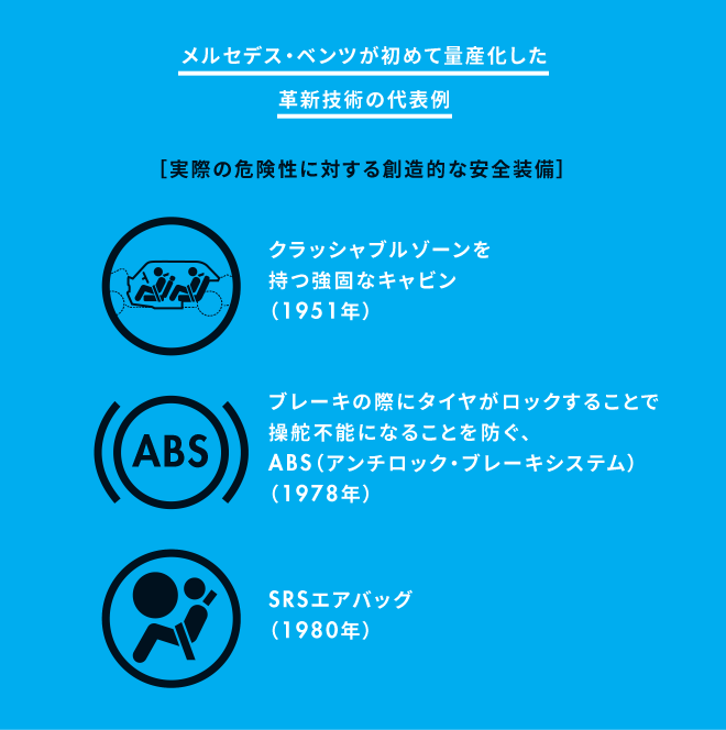 メルセデス・ベンツが初めて量産化した革新技術の代表例[実際の危険性に対する創造的な安全装備]・クラッシャブルゾーンを持つ強固なキャビン(1951年)・ブレーキの際にタイヤがロックすることで操舵不能になることを防ぐ、ABS(アンチロック・ブレーキシステム)(1978年)・SRSエアバッグ(1980年)
