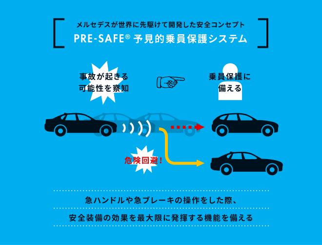 [メルセデスが世界に先駆けて開発した安全コンセプトPRE-SAFE® 予見的乗員保護システム]事故が起きる可能性を察知⇒危険回避⇒乗員保護に備える。急ハンドルや急ブレーキの操作をした際、安全装備の効果を最大限に発揮する機能を備える