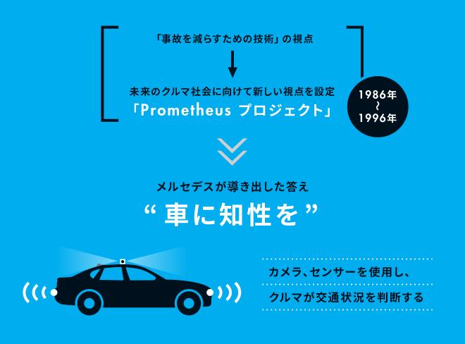 [「事故を減らすための技術」の視点⇒1986年~1996年 未来のクルマ社会に向けて新しい視点を設定。「Prometheus プロジェクト」]⇒メルセデスが導き出した答え「車に知性を」カメラ、センサーを使用し、クルマが交通状況を判断する