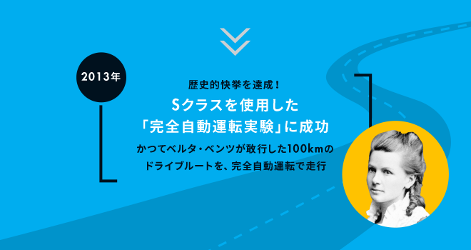 2013年歴史的快挙を達成!Sクラスを使用した「完全自動運転実験」に成功。かつてベルタ・ベンツが敢行した100kmのドライブルートを、完全自動運転で走行。