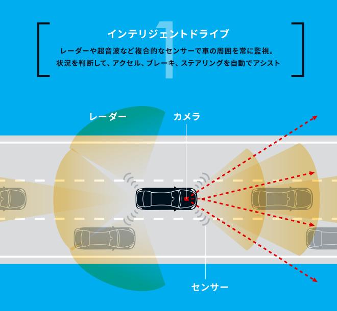 1:インテリジェントドライブ。レーダーや超音波など複合的なセンサーで車の周囲を常に監視。状況を判断して、アクセル、ブレーキ、ステアリングを自動でアシスト