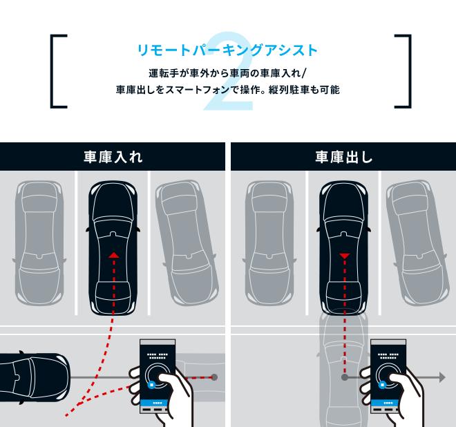 2:リモートパーキングアシスト。運転手が車外から車両の車庫入れ/車庫出しをスマートフォンで操作。縦列駐車も可能(車庫入れ、車庫出し)