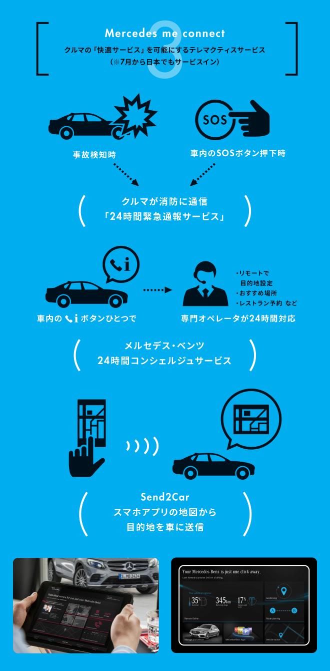 3:Mercedes me connect。ルマの「快適サービス」を可能にするテレマクティスサービス(※2017年7月から日本でもサービスイン)事故検知時・車内のSOSボタン押下時⇒クルマが消防に通信「24時間緊急通報サービス」。車内の(電話マークの横にi)ボタンひとつで専門オペレータが24時間対応。・リモートで目的地設定・おすすめ場所・レストラン予約 など(メルセデス・ベンツ24時間コンシェルジュサービス)(Send2Carスマホアプリの地図から目的地を車に送信)